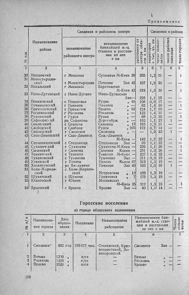 Смоленск - центр Западной области РСФСР (1929-1937)